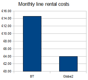 see how you can save money switching from BT