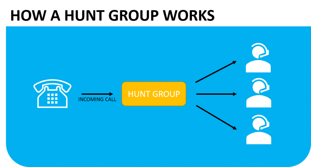 How a hunt group works. A hunt group distributes calls to members of the hunt group.